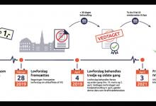 Photo of 45.000 danske iværksætterselskaber skal afvikles – hvad betyder det i praksis?